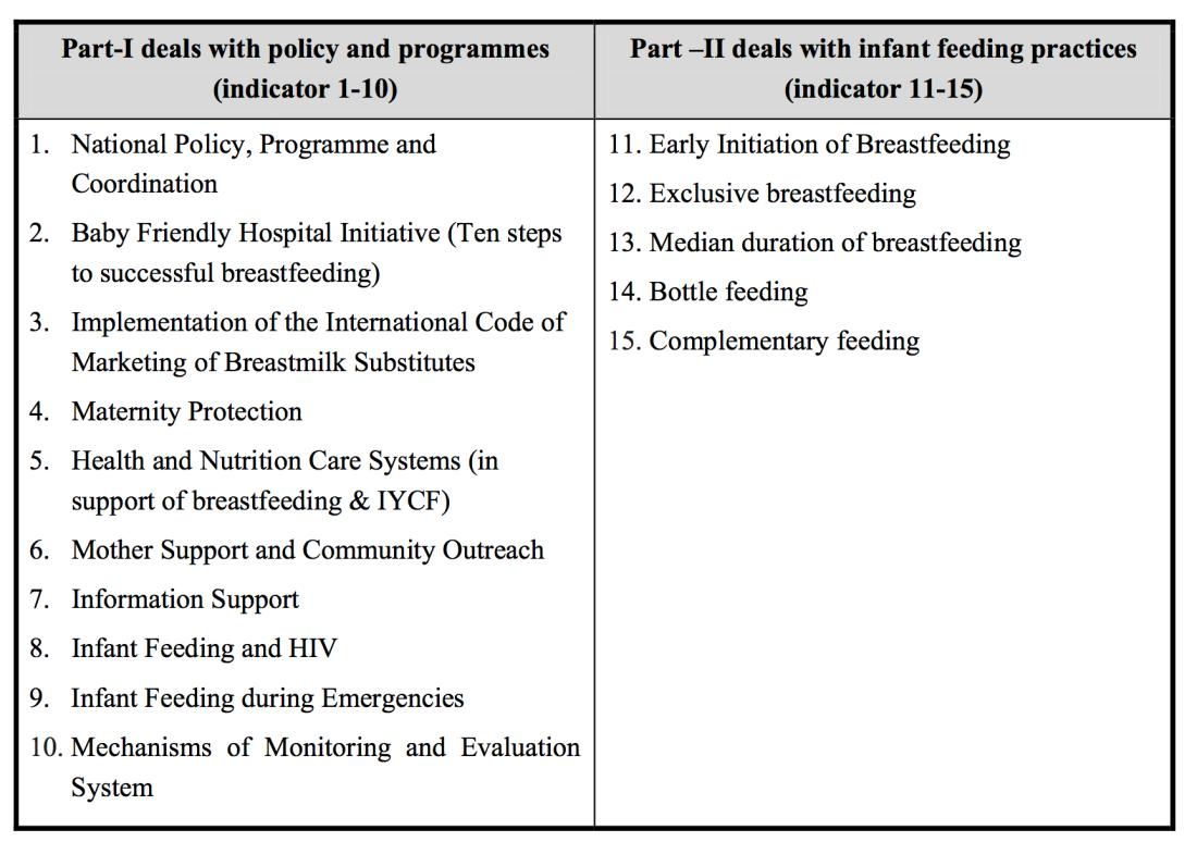 WBTi Indicators